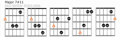 Major 7 Chords Guitar Chart Major 7 11 Guitar Chord Diagrams Lydian Chord Voicings