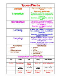 Verb Types Chart Verbs Cheat Sheet