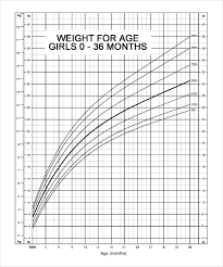 Baby Girl Height Chart By Month Reasonable Child Weight Chart Girls Normal Growth Chart Of