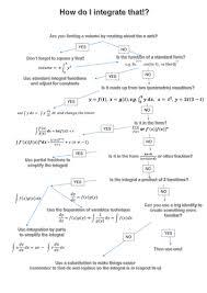 Integration Chart Calculus Integration Flow Chart Docx Maths Higher Calculus 2