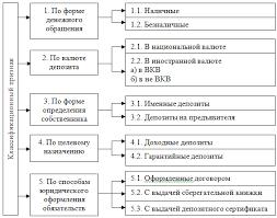 Реферат Адаптивный синтез моделей депозитных операций  Классификация депозитов