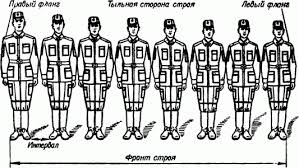 Строи команды и обязанности военнослужащего перед построением и в  Для построения отделения в развернутый одношереножный строй командир подает команду например Первое отделение в одну шеренгу СТАНОВИСЬ