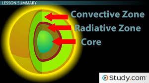 parts of the sun structure of the sun video lesson transcript study com