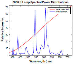 Optical Spectrum Chart Graph Of Visible Spectrum