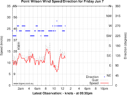 Point Wilson Real Time Wind Observations