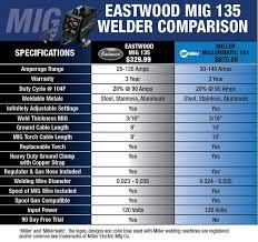 Eastwood Mig 135 Industrial 110v Welder Eastwood