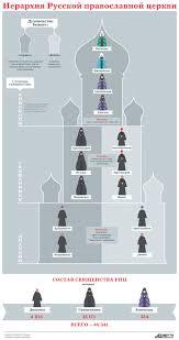 Иерархия Русской православной церкви Инфографика Актуальные  Инфографика