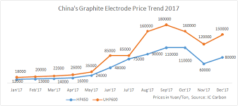 Graphite Electrode Price Chart China Graphite Electrode Prices Fall In Line With Low Steel