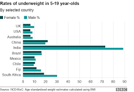 Child Obesity Chart The Places Where Too Many Are Fat And Too Many Are Thin