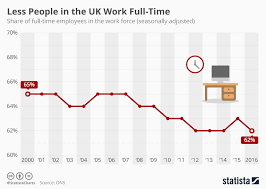 Chart Less People In The Uk Work Full Time Statista
