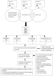 Pathophysiology Of Emphysema Flow Chart Safety And Efficacy Of Azithromycin In Prevention