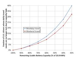 Ev Range Chart Car Battery Range Car News And Reviews