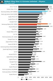 Mobile Gpu Benchmark Chart Gpu Performance Power The Samsung Galaxy S10 Snapdragon