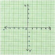 Coordinate Graph Coordinate Axes Cartesian Plane