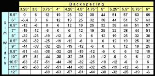 Backspacing And Offset Chart Backspacing Offset Charts Tire Height Calculator New