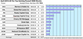 Russell 3000 Index Fund Chart Russell 3000 An April Index For All Sectors Even Reits