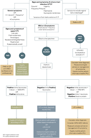 Pathophysiology Of Pyelonephritis In Flow Chart Nhs Grampian Project Treating Uncomplicated Lower Urinary