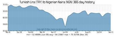 Try Currency Chart Naira To Lira Ngn To Try Exchange Rate Nigerian Naira