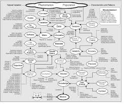 Which Statistical Test Should I Use Chart 38 Unusual Statistical Test Flow Chart