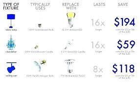 Led Bulb Types Chart Types Of Light Feriaespiritualmente Com