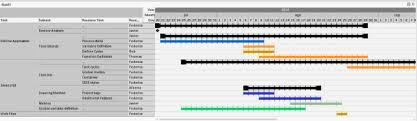 Qlikview Gantt Chart Extension