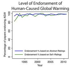 survey finds % climate science papers agree warming is man made consensus growth over time