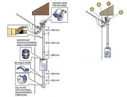 weatherhead wiring diagram weatherhead image railroad line forums telephone pole to weather head wiring on weatherhead wiring diagram