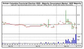 Ubc Esm Chart British Columbia Provincial Election 2005
