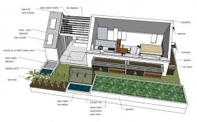 ... Innovative Sustainable Home Design Sustainable Home Design Winners For  This House Newsstandard ...