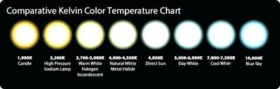 Light Kelvin Scale Pernime Info