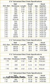 Fence Post Depth Chart Snowmoes Info