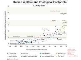 ecological footprints human impact factors few resources org picture