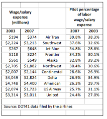 Pilot Salary Chart Amr Corp S Pilots Getting The Short End Of The Stick