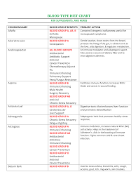 Diet Chart Template Printable Blood Type Diet Chart Templates At