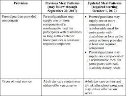 Cacfp Meal Pattern Cool National CACFP Sponsors Association Regulations Guidance