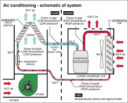 air conditioning system. central air conditioning: understand how it works | john mckenzie jr pulse linkedin conditioning system