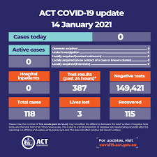 Vaccine rollout as of aug 11: Act Health Act Covid Update 14 January 2021 Cases Today 0 Active Cases 0 Total Cases 118 Recovered 115 Lives Lost 3 Test Results Past