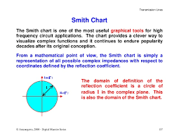 Smith Chart Explained Smith Chart Basics