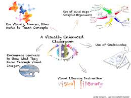 Visual Learning Strategies Schools Need To Include More Visual Based Learning User
