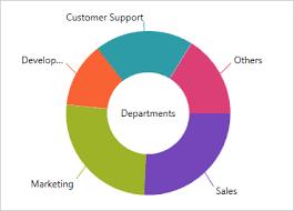 Angular Donut Chart Doughnut Chart Component Wpf Ultimate Ui