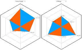 Rpg Stats Chart Share Hexagon Character Stats Server Development