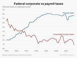 One Jarring Chart Shows How Taxes On Workers Have