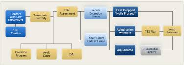Criminal Justice Process Chart Juvenile Justice Process Florida Department Of Juvenile