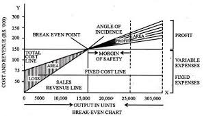 Angle Of Incidence In Break Even Chart Break Even Analysis Marginal Costing Cost Management B