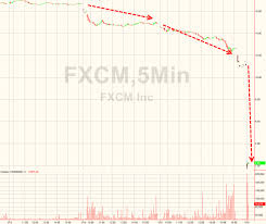 Fxcm Stock Price Chart Largest Forex Brokers Currency Exchange Rates