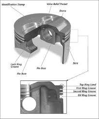 engine piston ring basics how piston rings work car automotive automotive car engine piston rings how to