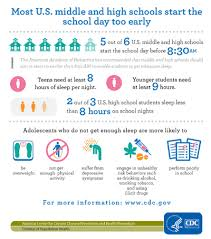 Most Us Middle And High Schools Start The School Day Too