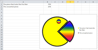 Pacman Pie Chart Bar Graph And Pac Man Pie Chart Dr Chadias Webpage