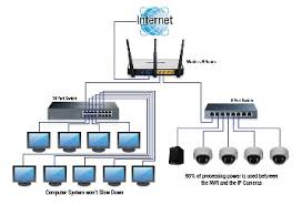 internet bandwidth how it affects cctv cameras nvr and dvr