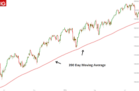 200 Day Sma Chart 200 Day Moving Average What It Is And How It Works